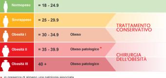 BMI: calcolo dell'indice di massa corporea